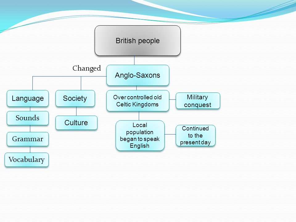 British people Changed Anglo-Saxons Language Society Sounds Culture