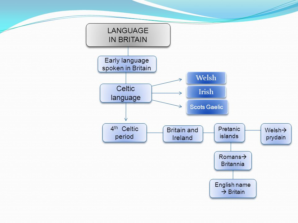 Early language spoken in Britain