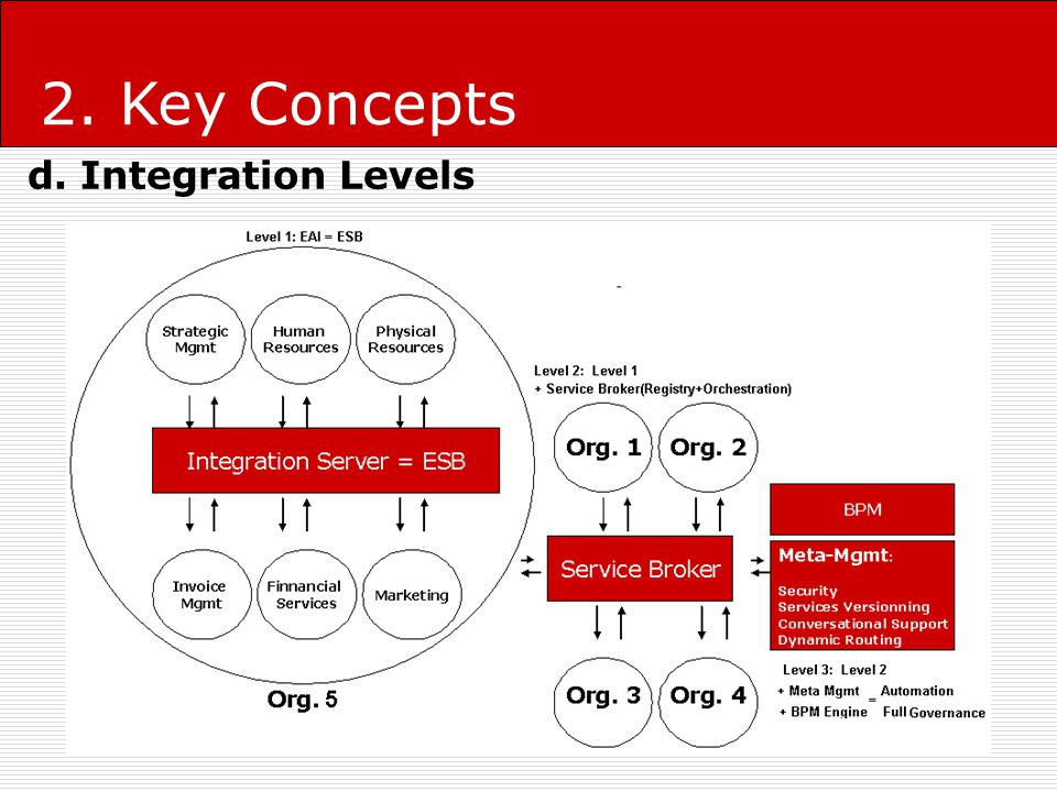 levels of business integration Firms use strategic integration to confront the consequences of both predictable transitions and unpredictable challenges that are bound to occur at different levels of business operations business strategies, corporate strategies, and functional strategies are the three main levels of strategies that organizations seeking.