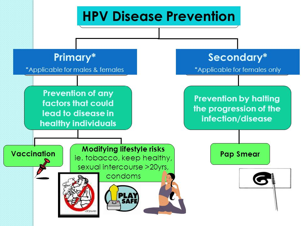 HPV Disease Prevention