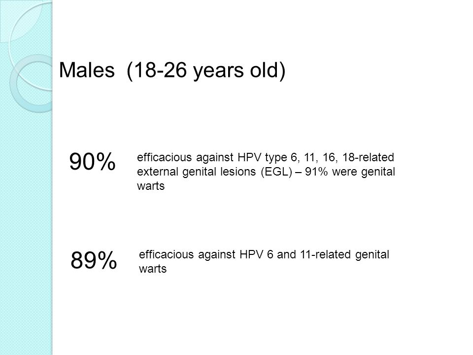 Males (18-26 years old) 90% efficacious against HPV type 6, 11, 16, 18-related external genital lesions (EGL) – 91% were genital warts.