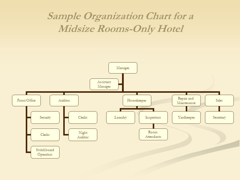 The role of housekeeping in hospitality operations ppt video 8 sample organization chart for a midsize rooms only hotel altavistaventures Choice Image