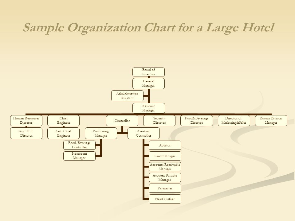 sample of an organization chart of a hotel Using the excel organizational chart template this organizational chart template for microsoft excel includes sample text, which you can replace as needed.