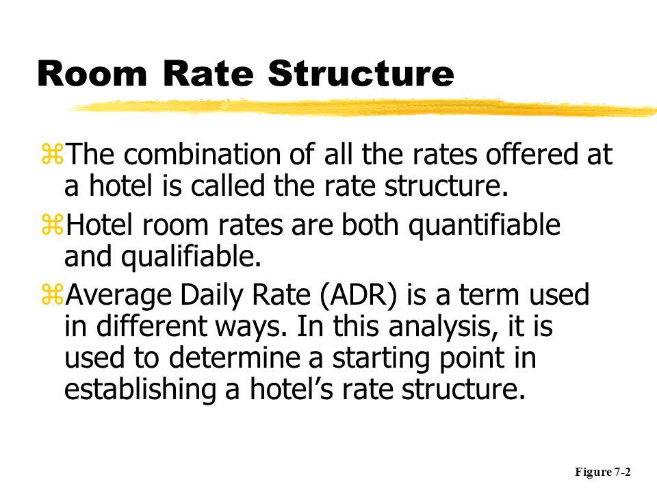 Hubbart Formula Establishing Room Rates
