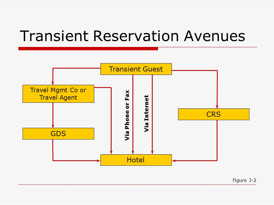 Transient Reservation Avenues