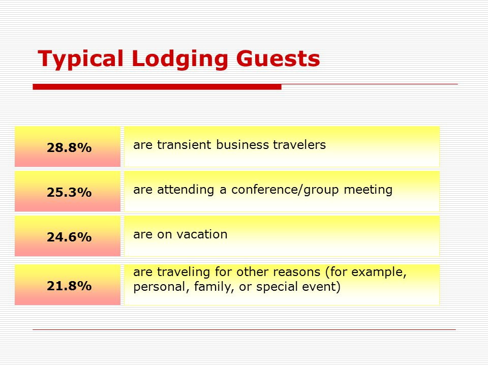 Typical Lodging Guests