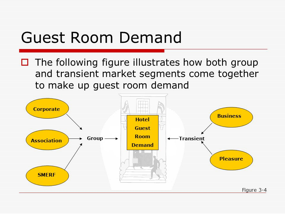 Guest Room Demand The following figure illustrates how both group and transient market segments come together to make up guest room demand.
