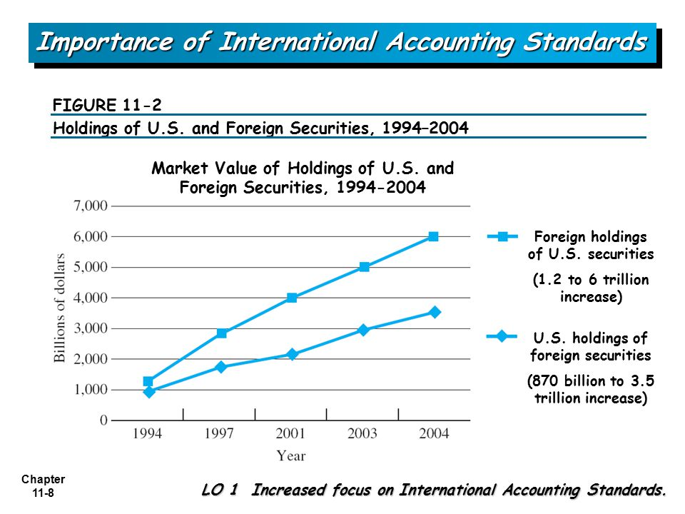 accounting standards and their importance Importance to key players accounting standards allow accountants to provide information through financial statements in a manner that can be understood by people important to the organization - management, board of directors, investors and stakeholders.