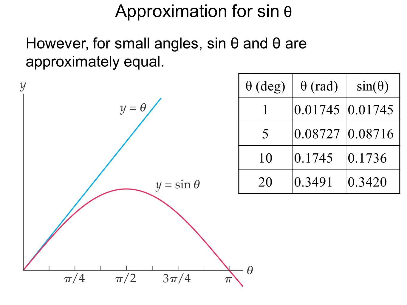 Approximation for sin θ