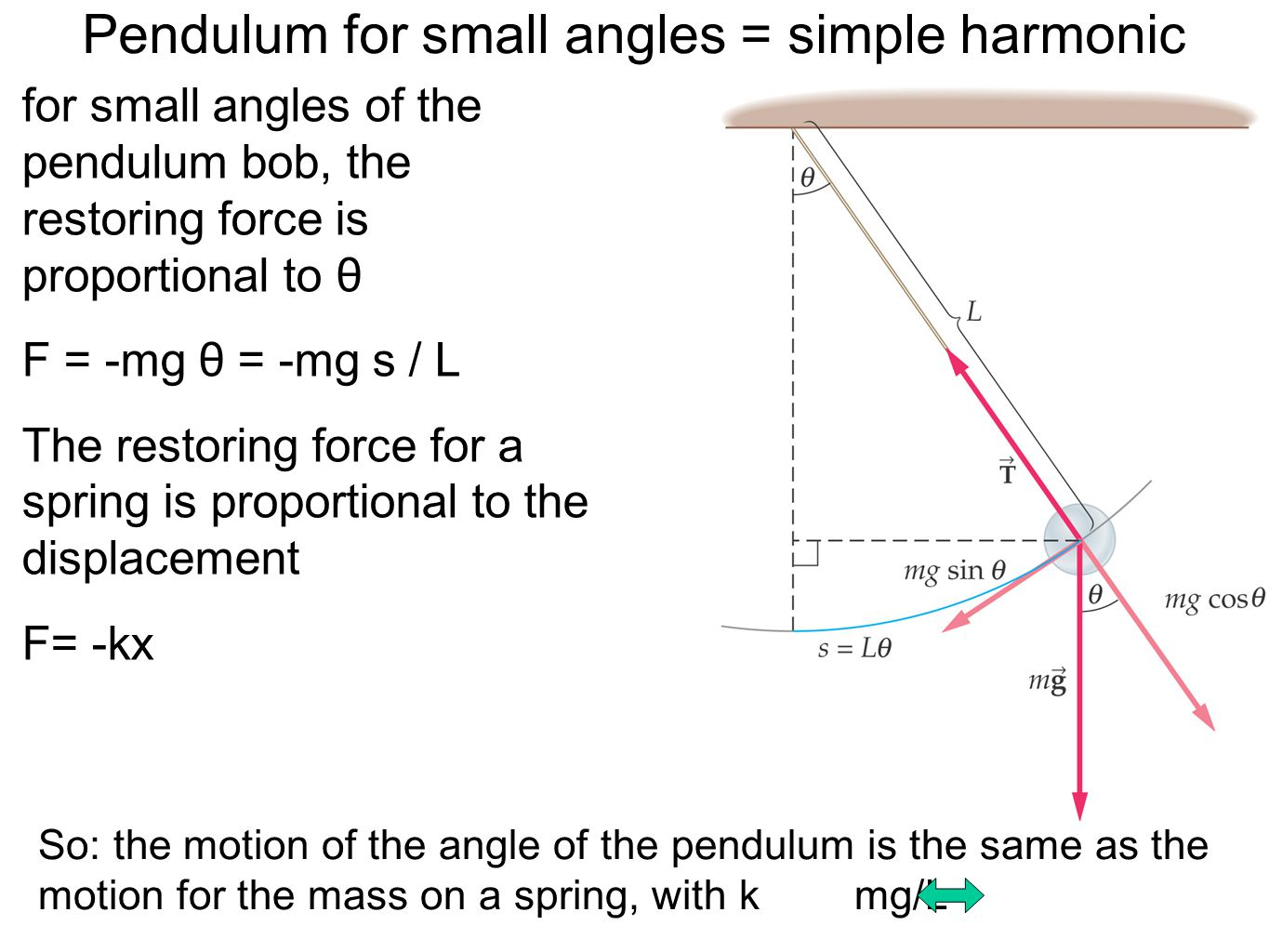 Pendulum for small angles = simple harmonic