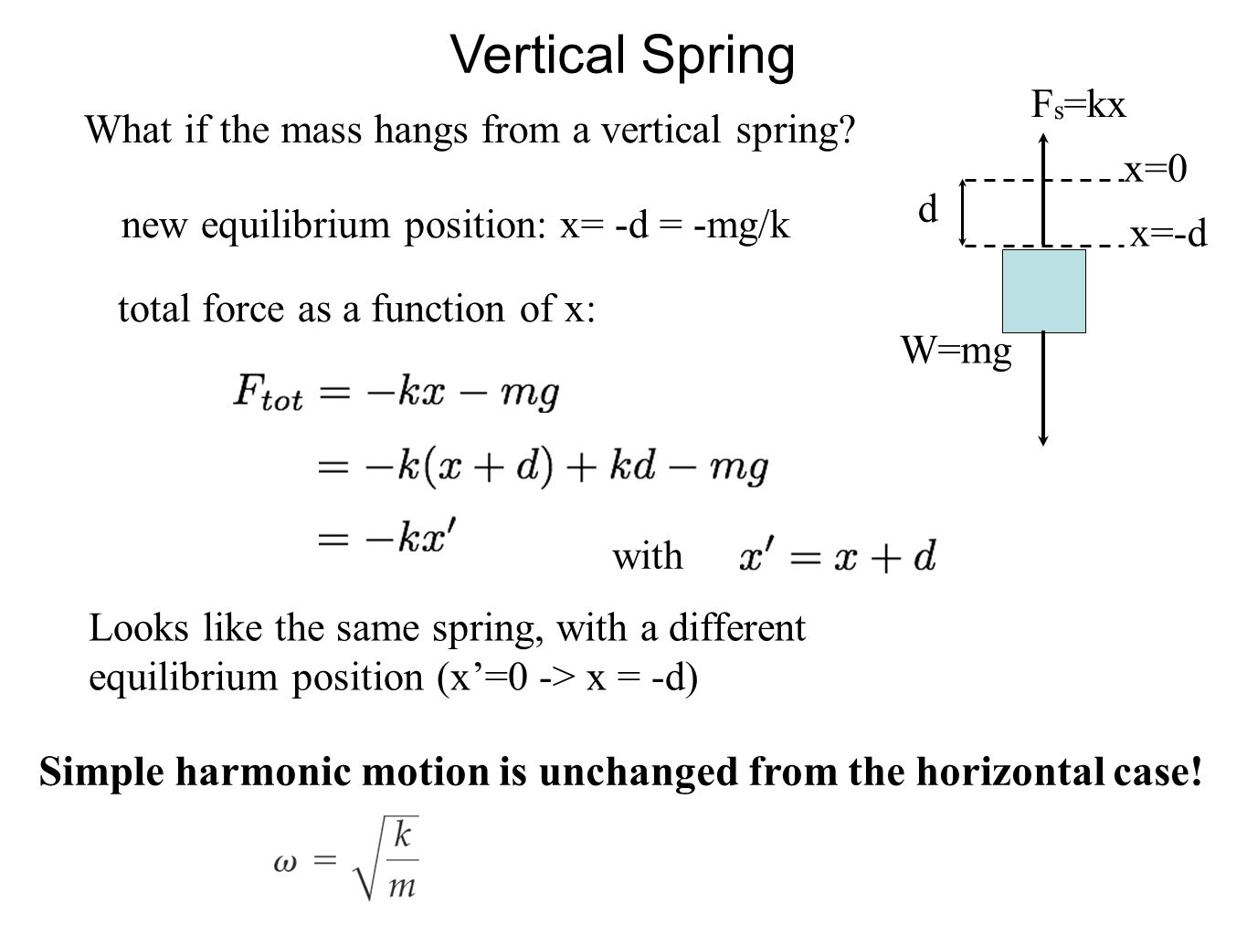 Vertical Spring Fs=kx. What if the mass hangs from a vertical spring x=0. d. new equilibrium position: x= -d = -mg/k.