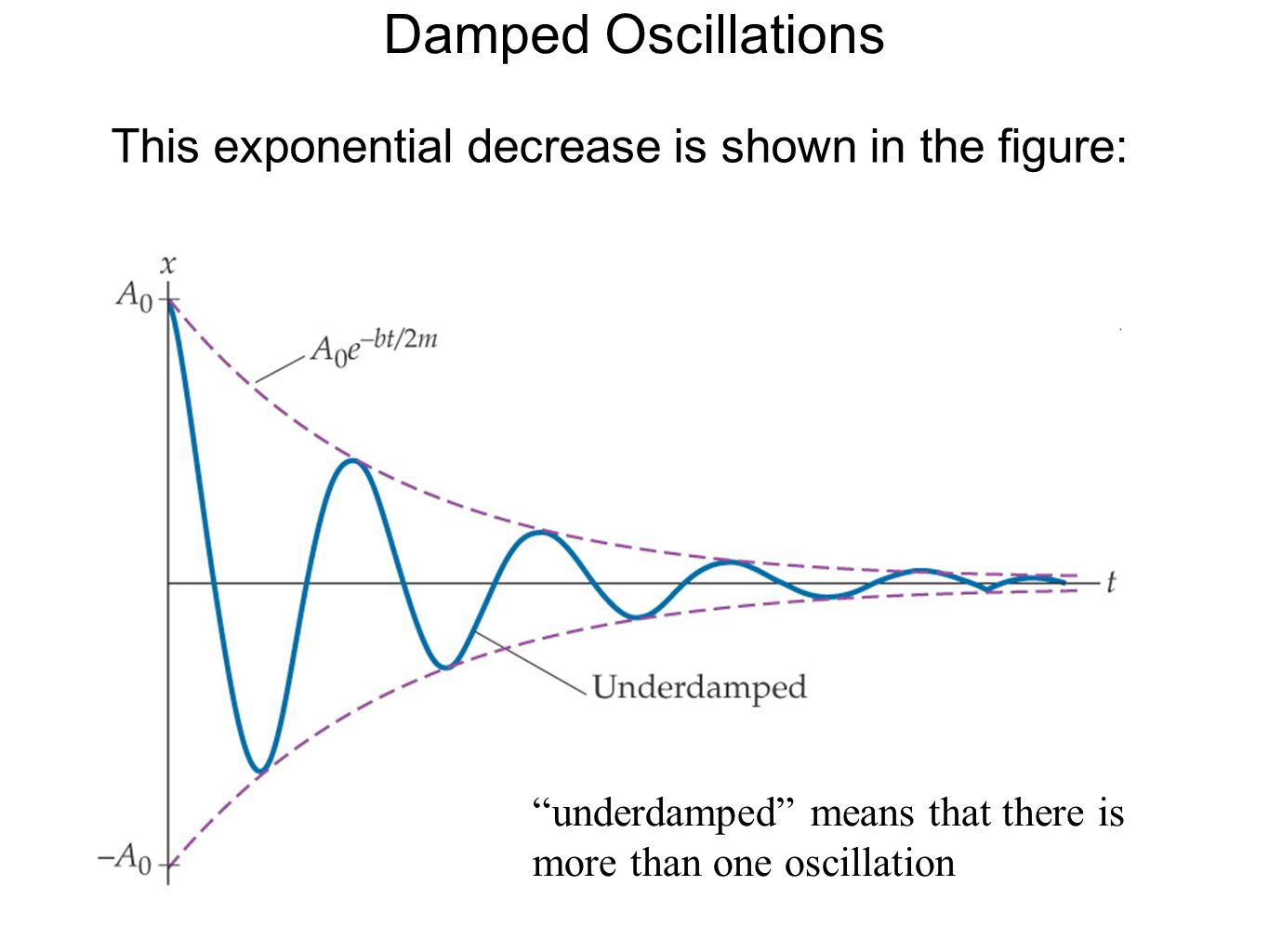 Damped Oscillations This exponential decrease is shown in the figure:
