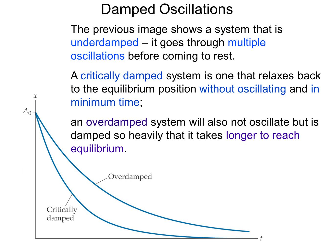 Damped Oscillations The previous image shows a system that is underdamped – it goes through multiple oscillations before coming to rest.