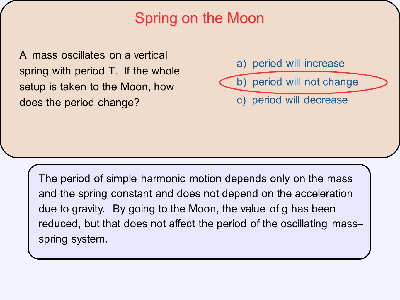 Spring on the Moon A mass oscillates on a vertical spring with period T. If the whole setup is taken to the Moon, how does the period change