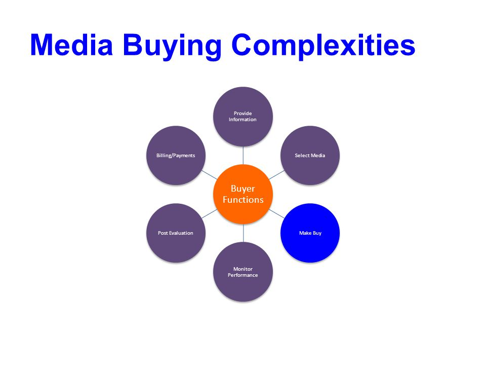 what does media buying mean