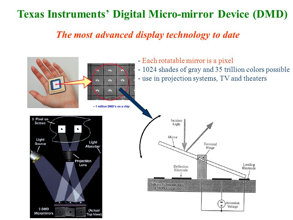 Case studies in mems case study technology transduction for Mirror micro projector