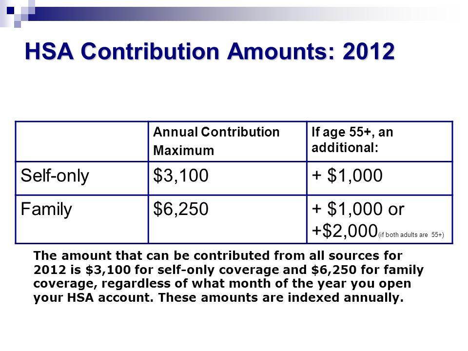 HSA Contribution Amounts: 2012