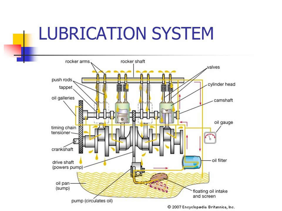 Lubrication System Ppt Video Online Download