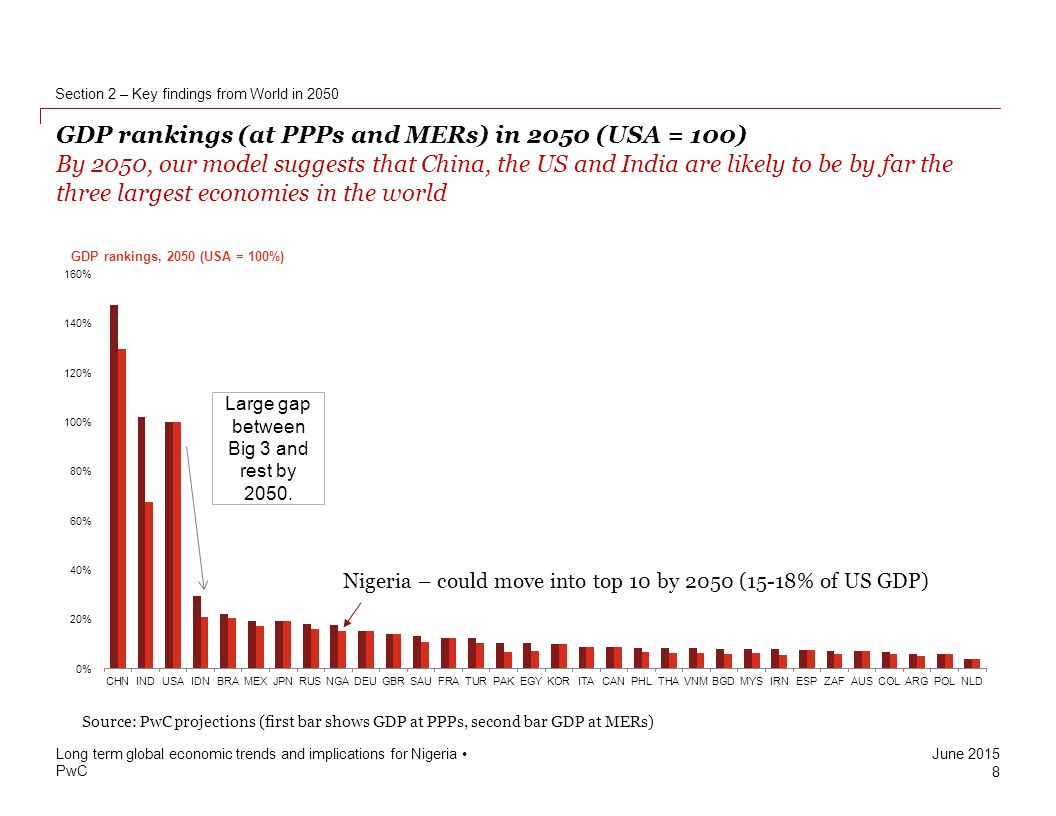 Projected gdp at ppps of the world s major economies by 2050 pwc - Large Gap Between Big 3 And Rest By 2050