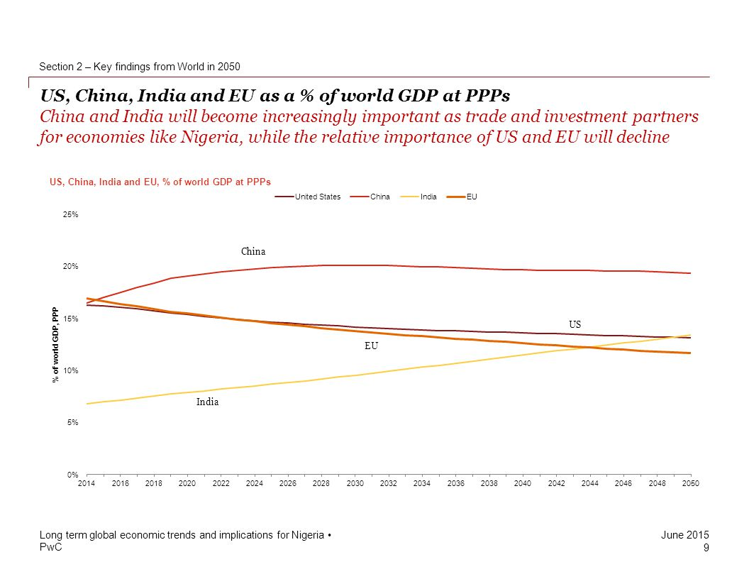 Projected gdp at ppps of the world s major economies by 2050 pwc - Section 2 Key Findings From World In 2050