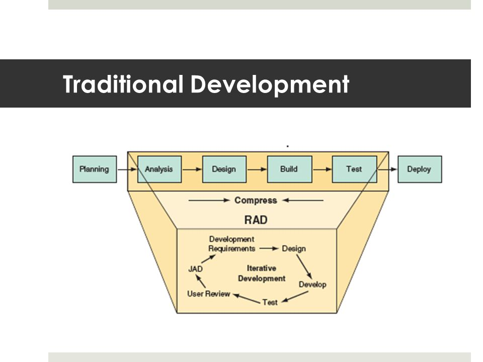 Traditional Development