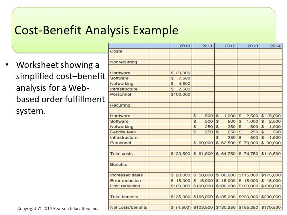 Cost-Benefit Analysis Example