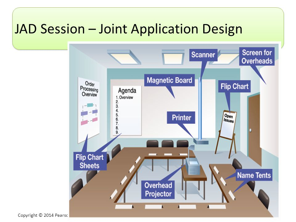 JAD Session – Joint Application Design