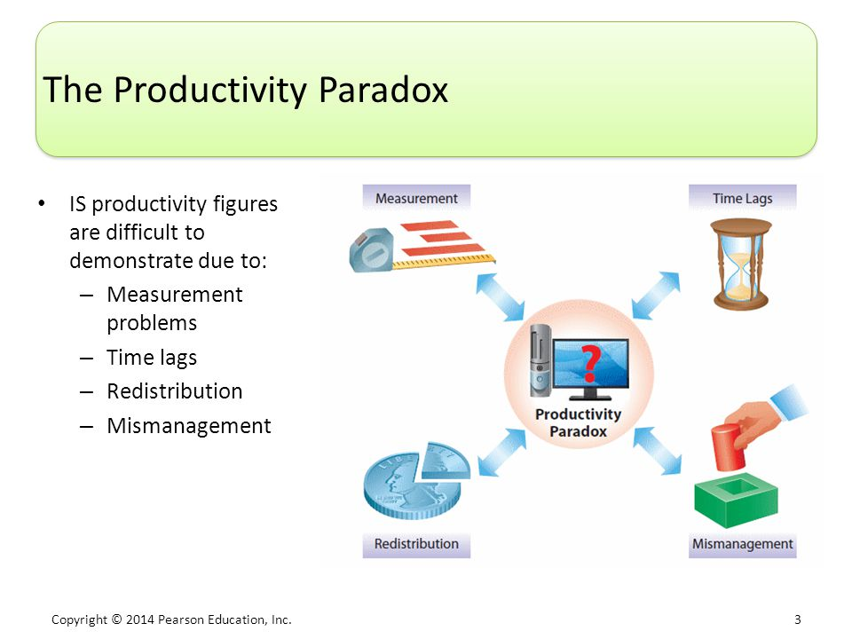 The Productivity Paradox