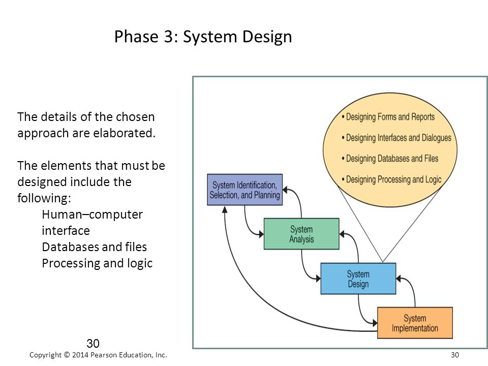 Phase 3: System Design The details of the chosen approach are elaborated. The elements that must be designed include the following: