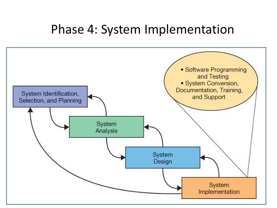 Phase 4: System Implementation