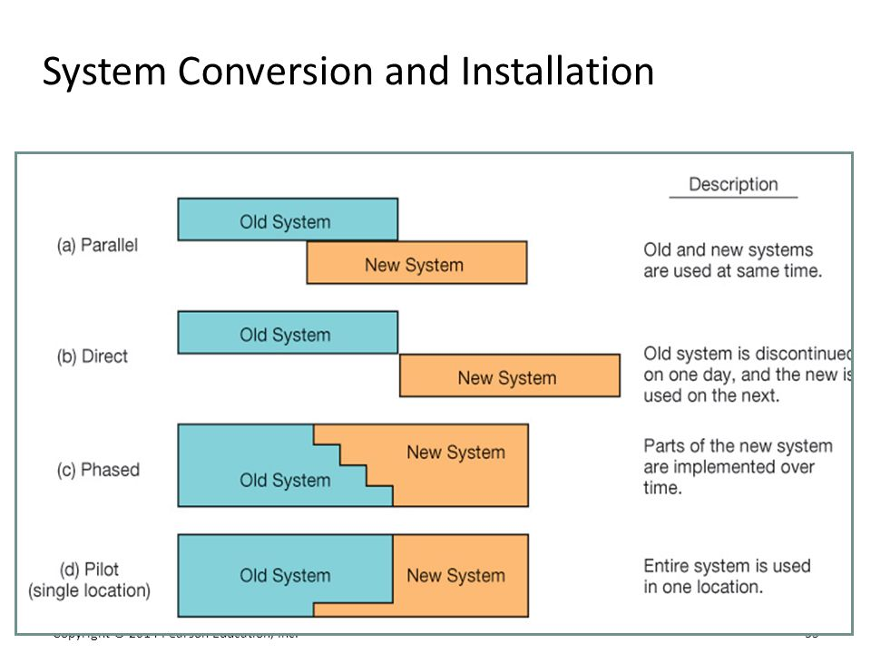 System Conversion and Installation