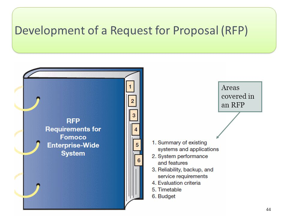 Development of a Request for Proposal (RFP)