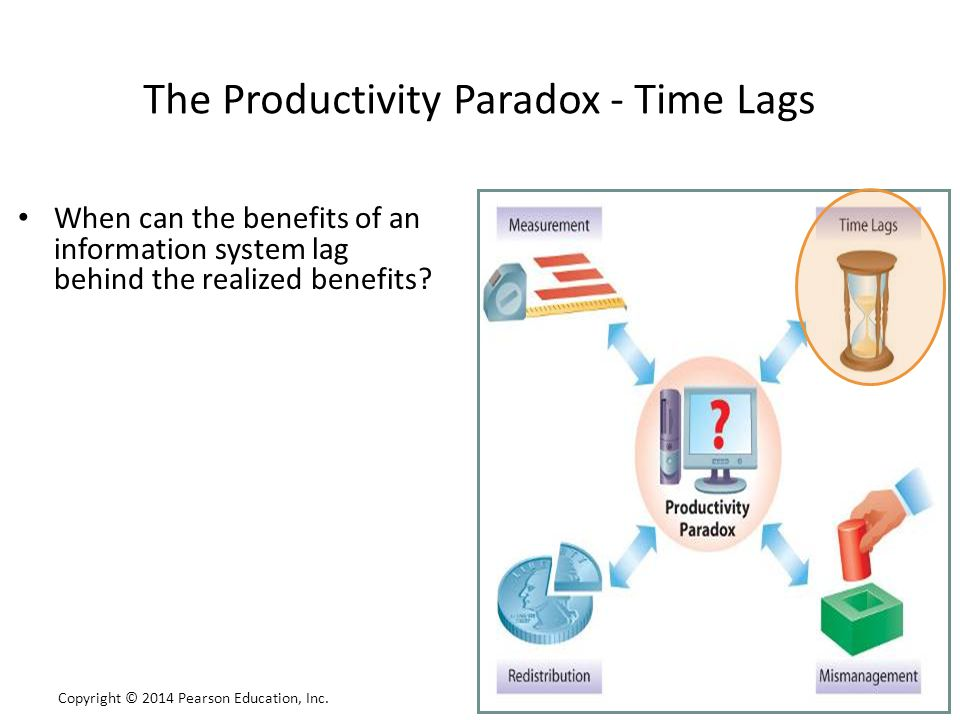 The Productivity Paradox - Time Lags