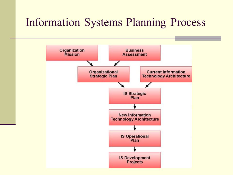 Information Systems Planning Process