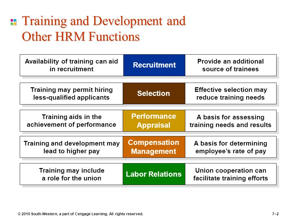 """hrm functions performance appraisals Human resource management & its core functions: managerial & operative as per armstrong (1997) human resource management is defined as """"a strategic approach to acquiring, developing, managing."""