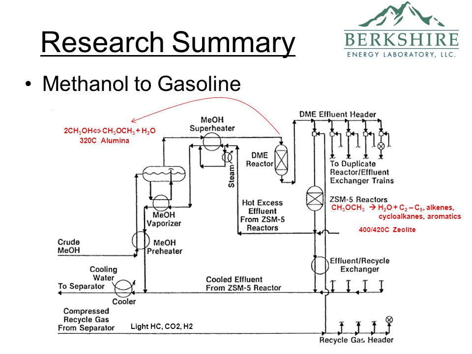 a research on methanol the future of fuels Future fuels: the coming revolution in american vehicle transportation arthur herman view pdf executive summary: america is poised for a major transformation of its vehicle transportation system, based on a progressive shift from petroleum gasoline to other alternative fuels, including ethanol and methanol.