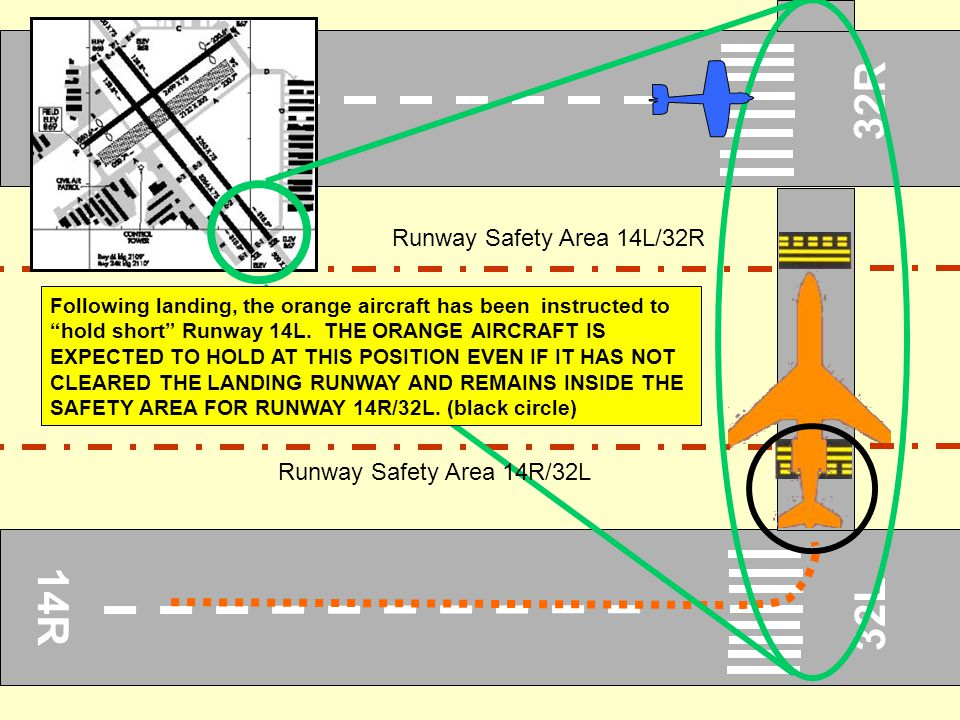 32R 14R 32L Runway Safety Area 14L/32R Runway Safety Area 14R/32L