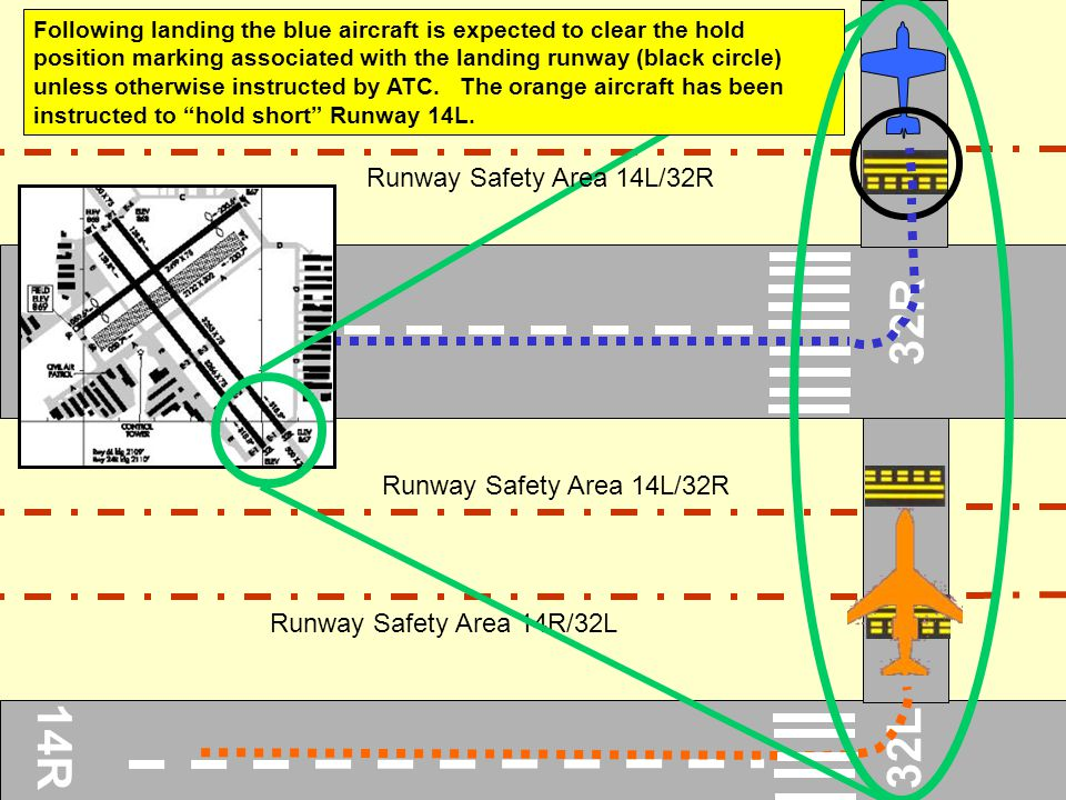 32R 14R 32L Runway Safety Area 14L/32R Runway Safety Area 14L/32R