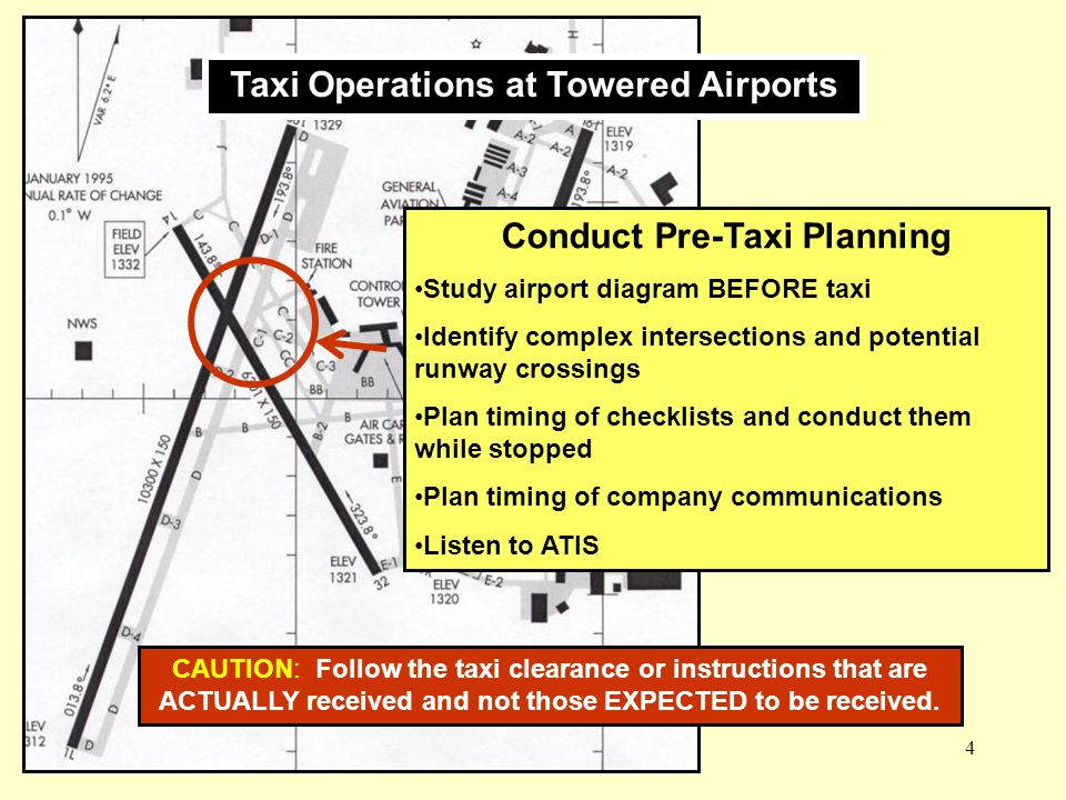 Taxi Operations at Towered Airports Conduct Pre-Taxi Planning