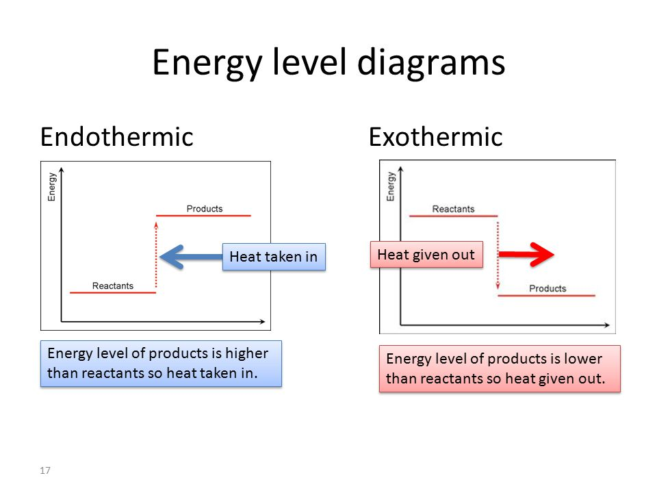 how to find exothermic or endothermic