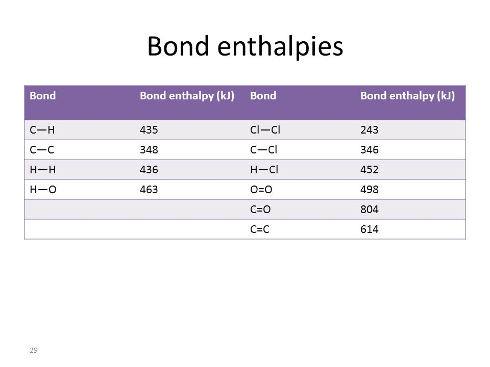 how to calculate enthalpy change given bond enthalpies