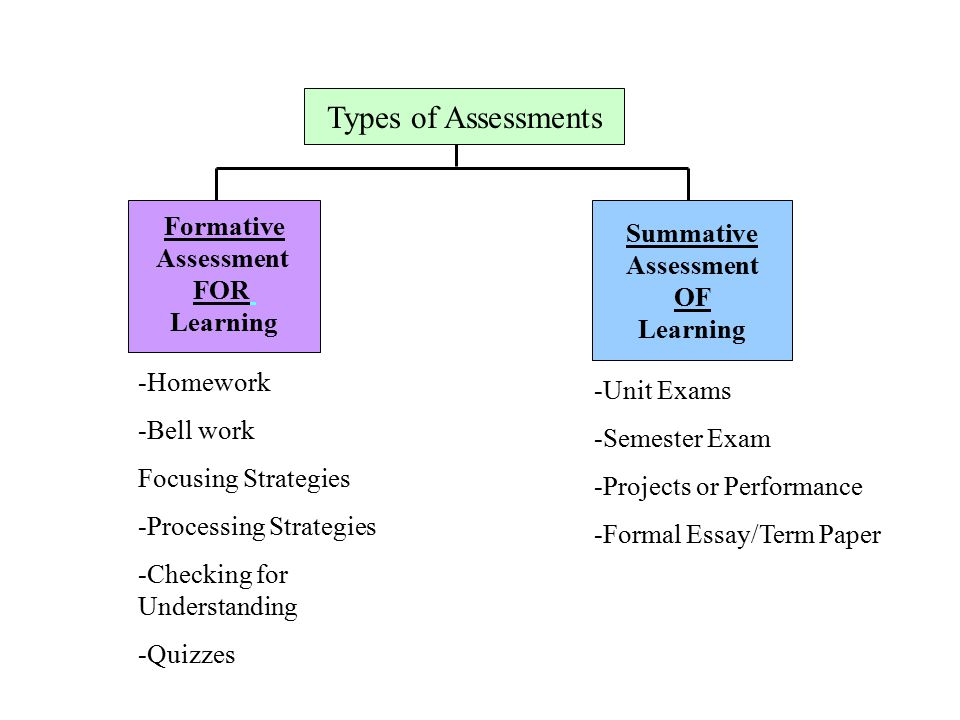 assessment for learning essay help Assessment in the language classroom essay:: for instruction and learning to sum up, assessment is an learning and progress but also help them to.