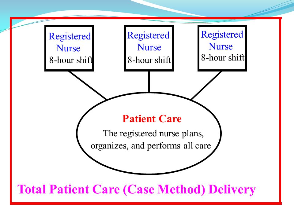 nursing and patient care delivery models nursing essay A decision model for nurse-to-patient  a decision model for nurse-to-patient  in addition to balancing direct patient care needs among the nursing.