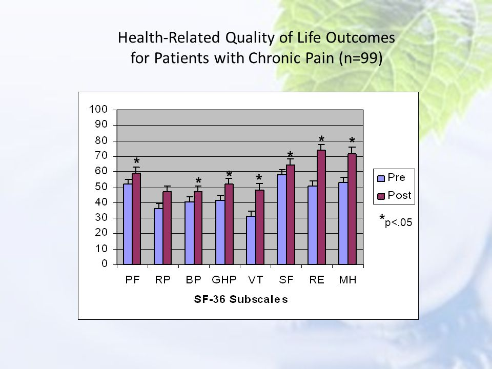 Health-Related Quality of Life Outcomes for Patients with Chronic Pain (n=99)