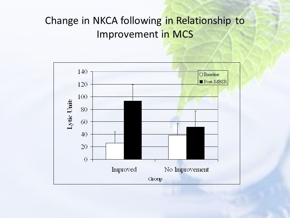 Change in NKCA following in Relationship to Improvement in MCS