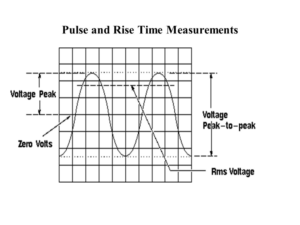 Oscilloscope Pulse Measurement : Oscilloscope tutorial ppt video online download