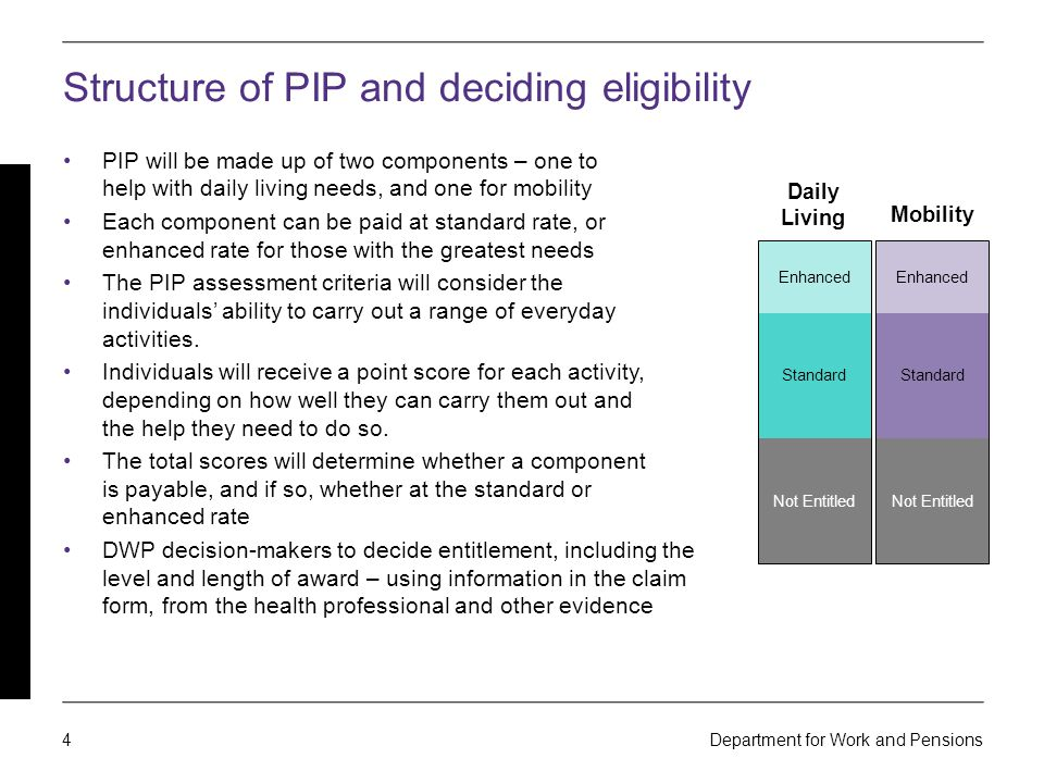 Personal Independence Payment - ppt download