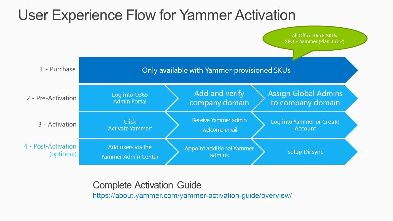 Building enterprise social into your environment ppt video online download - Activate yammer office 365 ...