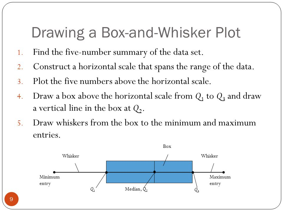 Section 25 measures of position ppt download drawing a box and whisker plot ccuart Images