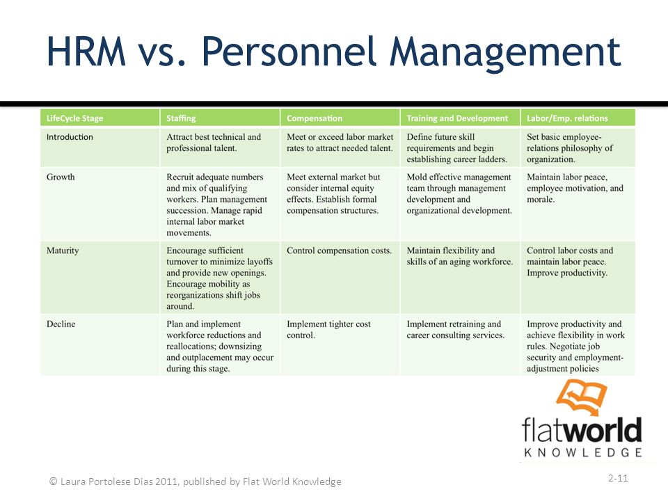 personnel management vs human resource management Human resource management (hrm) is the deliberate and consistent approach to the management of an organization's most valued assets - the people working there who individually and collectively contribute to the achievement of the objectives of the business (musawarmcs, 2011.